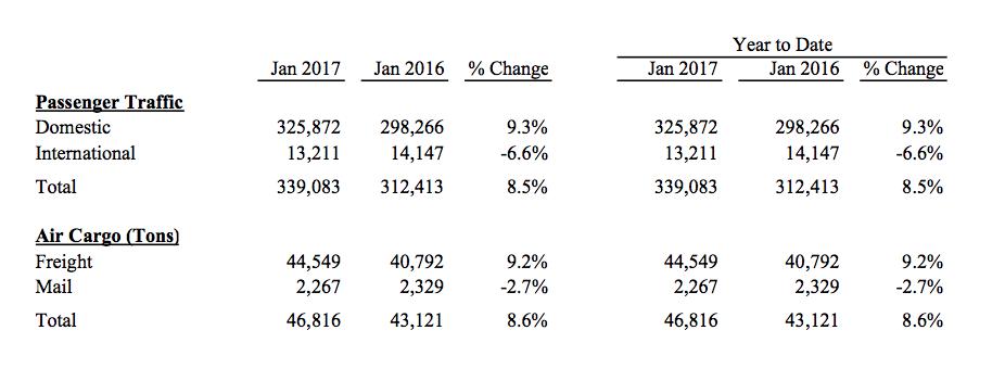 january passenger stats ontario airport