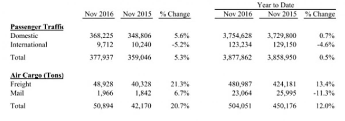 November 2016 Statistics