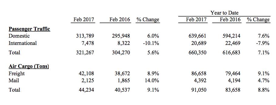 february 2017 passenger stats ontario airport