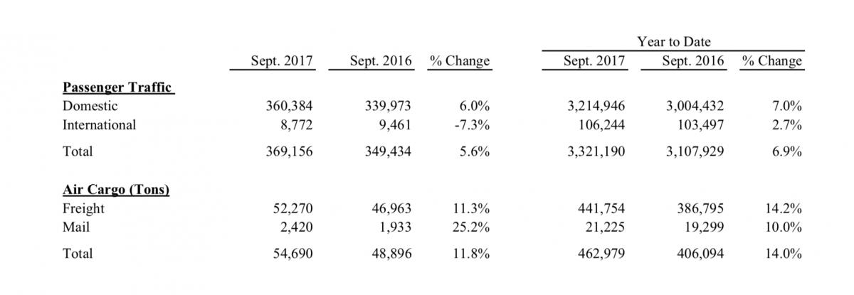 passenger levels on the rise chart