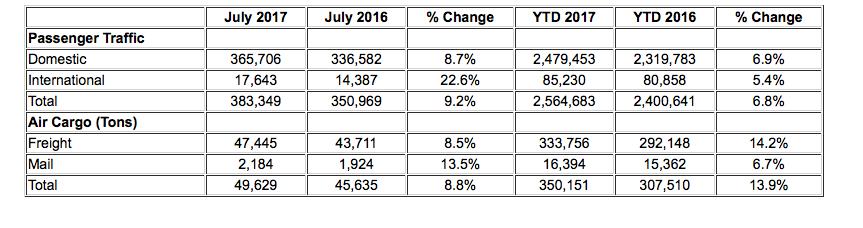 july 2017 passenger stats ontario airport