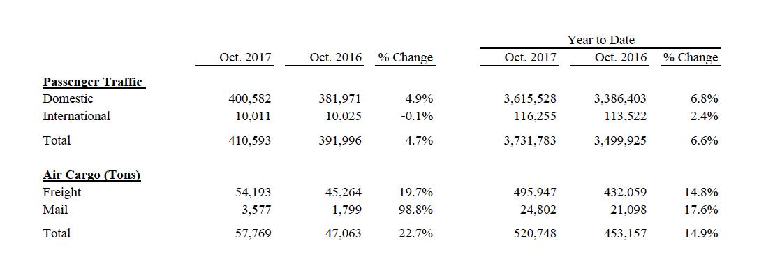 october 2017 passenger stats ontario airport
