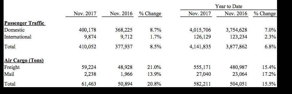 november 2017 passenger stats ontario airport