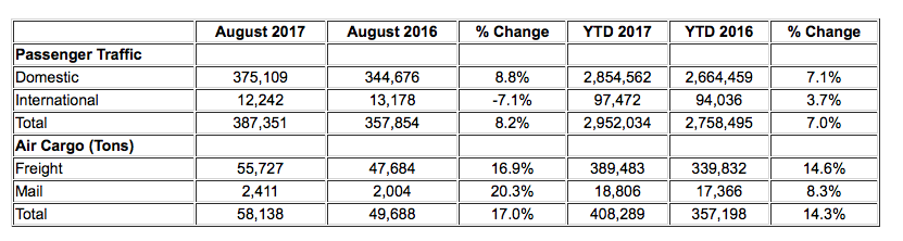 august 2017 passenger stats ontario airport